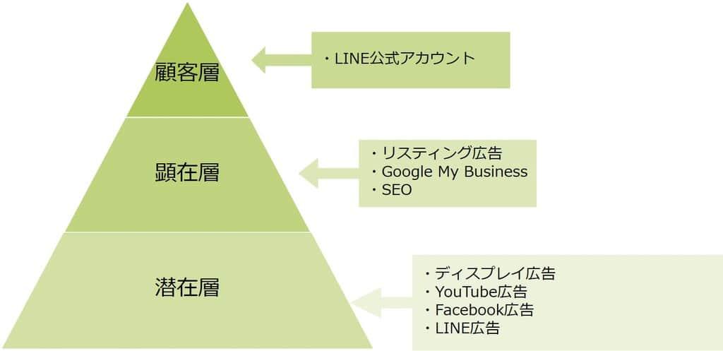 各種媒体ツールの適用層